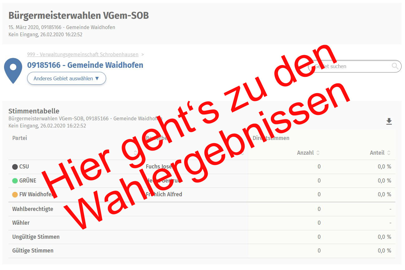 Wahlergebnis Bgm-Wahl Waidhofen - Teaserbild